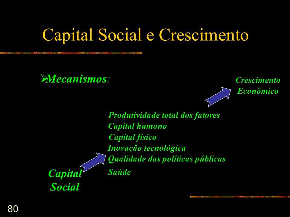 Capital Social e Crescimento