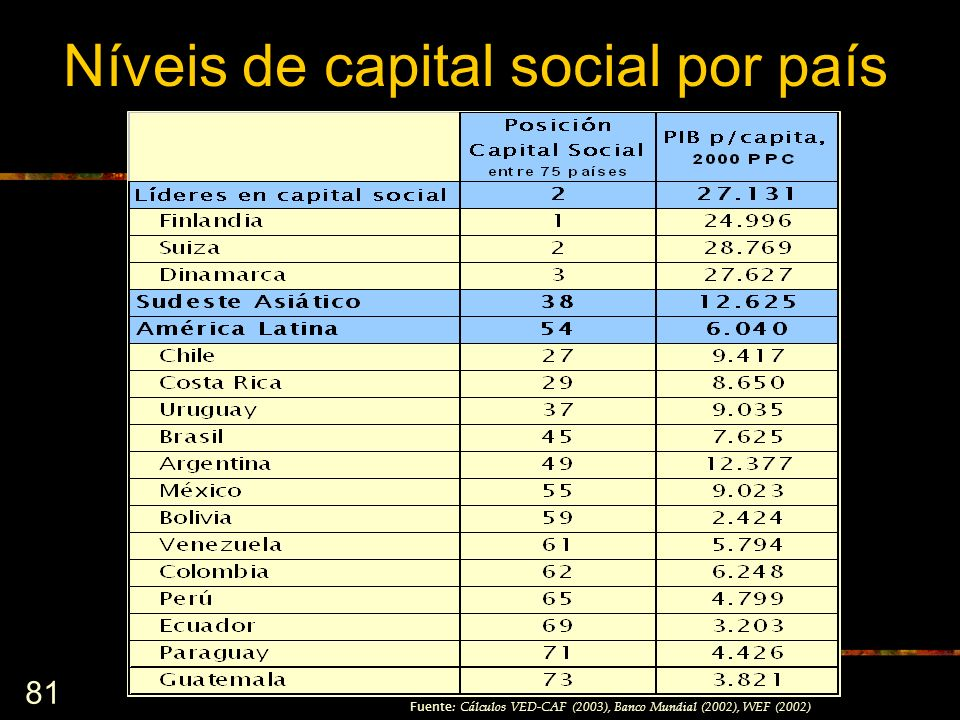 Níveis de capital social por país