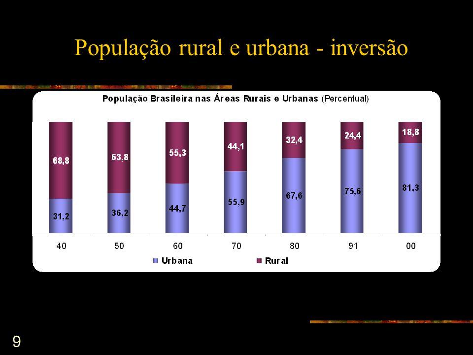 População rural e urbana - inversão