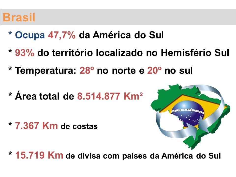Brasil * Ocupa 47,7% da América do Sul