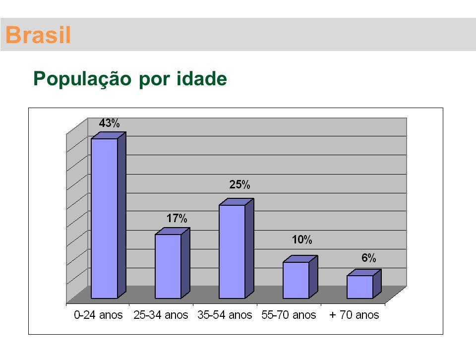 Brasil População por idade