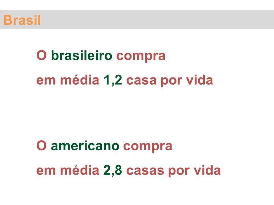 Brasil O brasileiro compra em média 1,2 casa por vida.