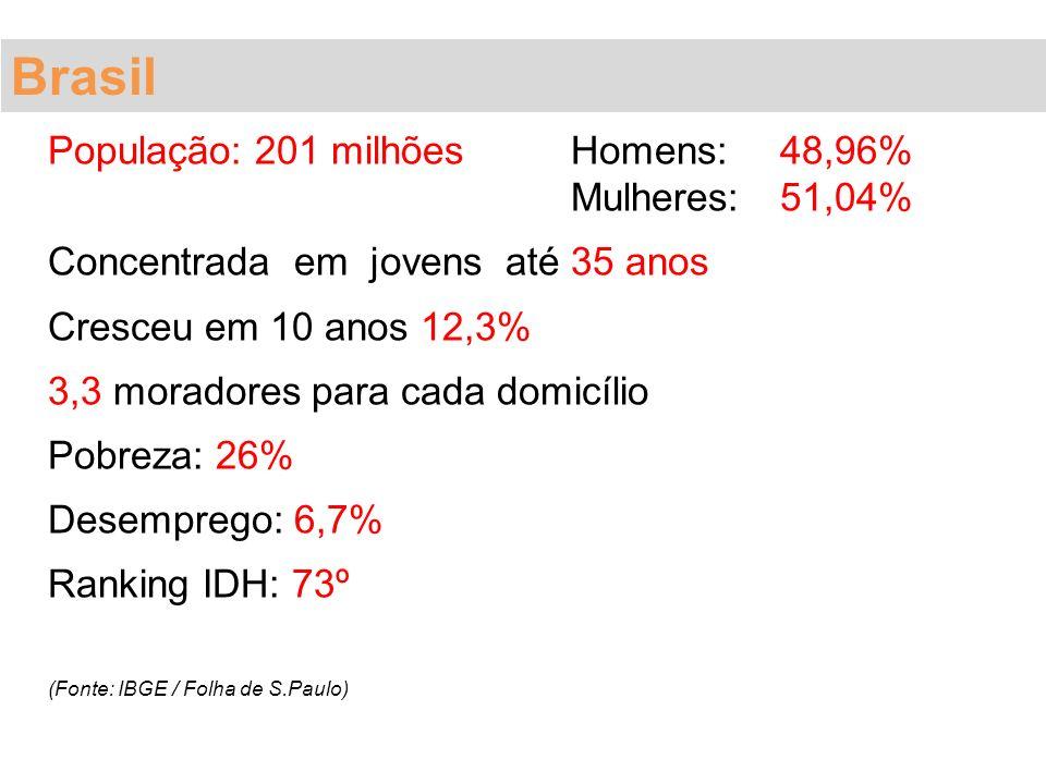 Brasil População: 201 milhões Homens: 48,96% Mulheres: 51,04%