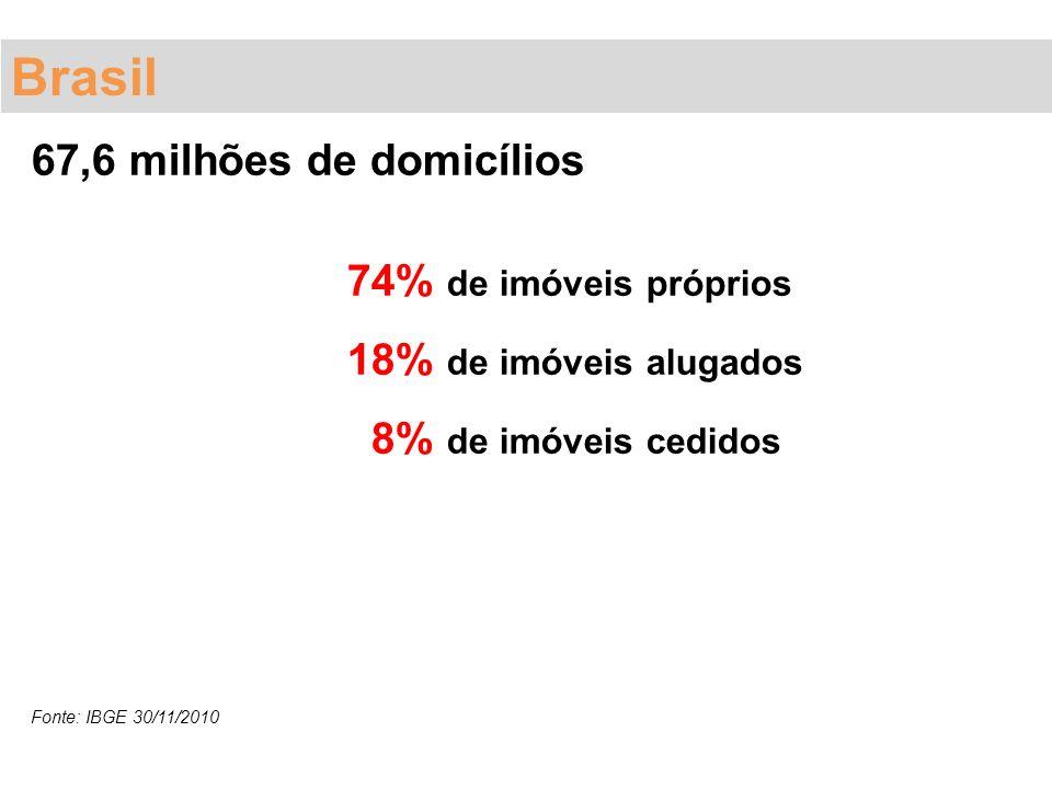 Brasil 67,6 milhões de domicílios 74% de imóveis próprios