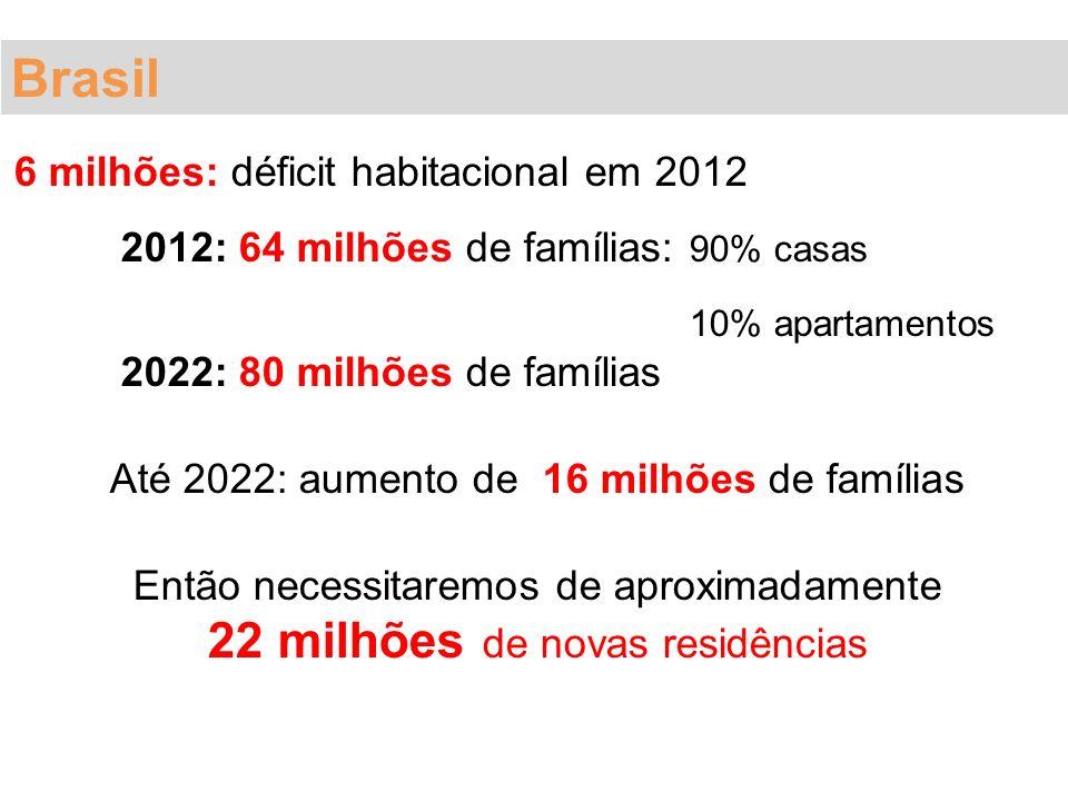 Brasil 22 milhões de novas residências