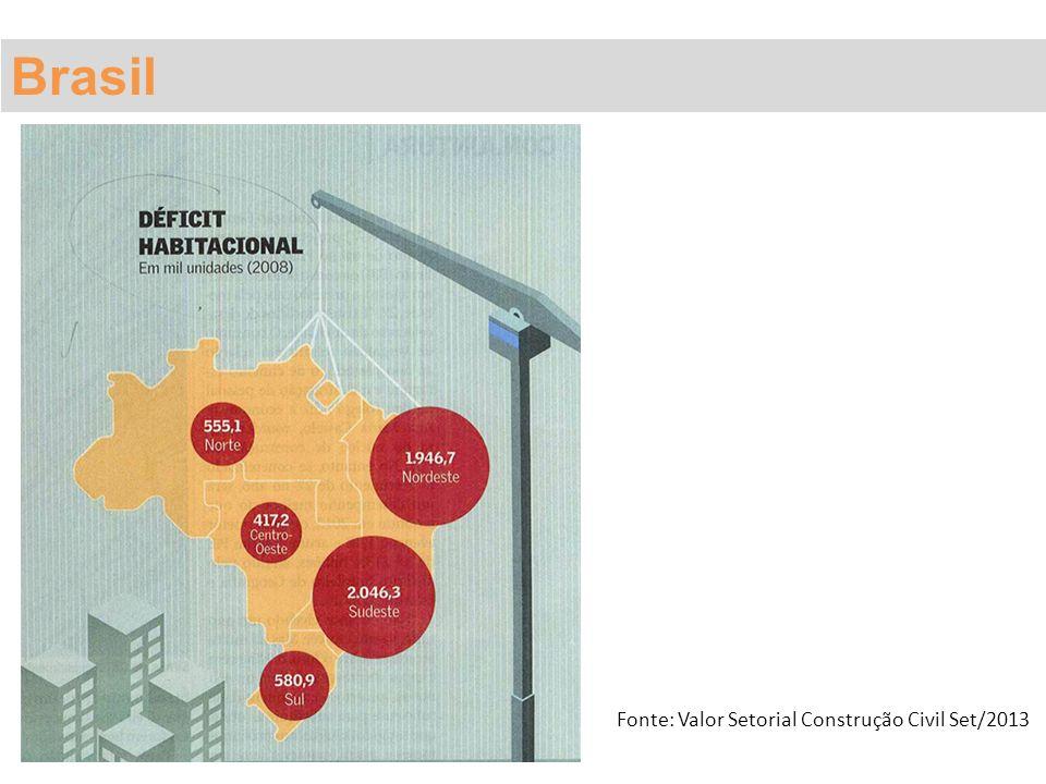 Brasil Fonte: Valor Setorial Construção Civil Set/2013