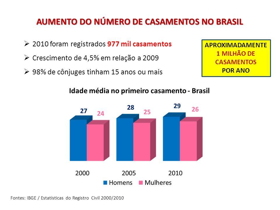 AUMENTO DO NÚMERO DE CASAMENTOS NO BRASIL