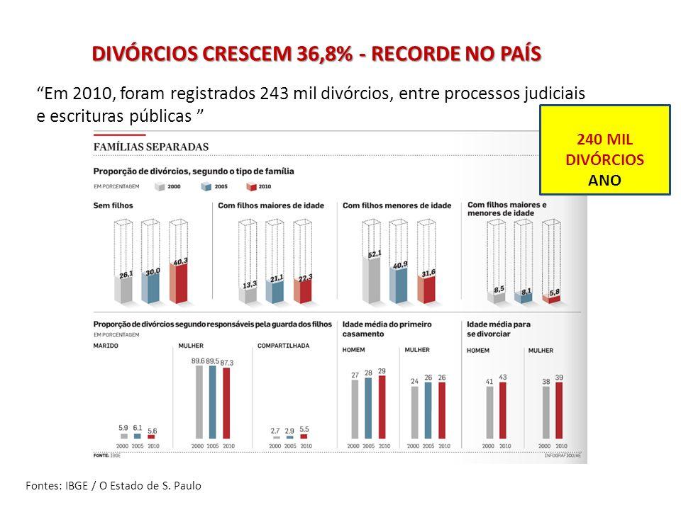 DIVÓRCIOS CRESCEM 36,8% - RECORDE NO PAÍS