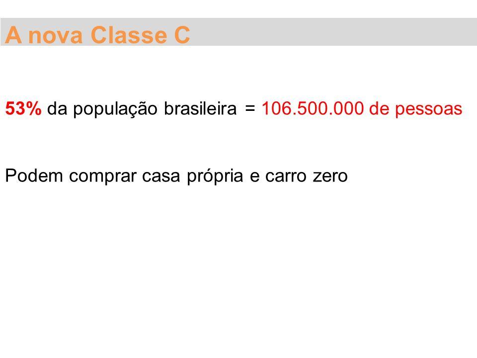 A nova Classe C 53% da população brasileira = 106.500.000 de pessoas