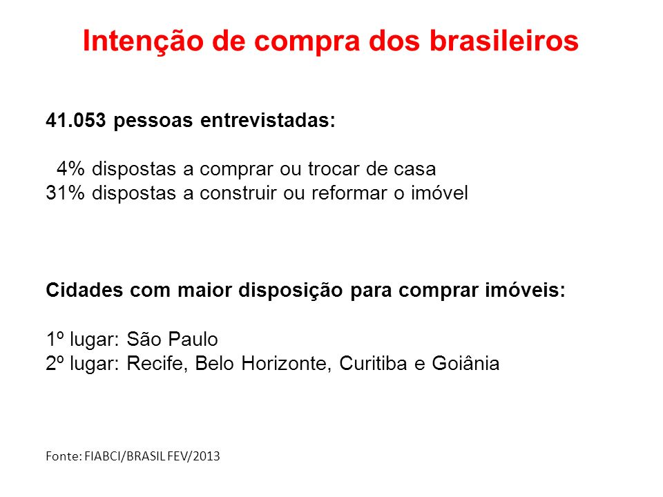 Intenção de compra dos brasileiros