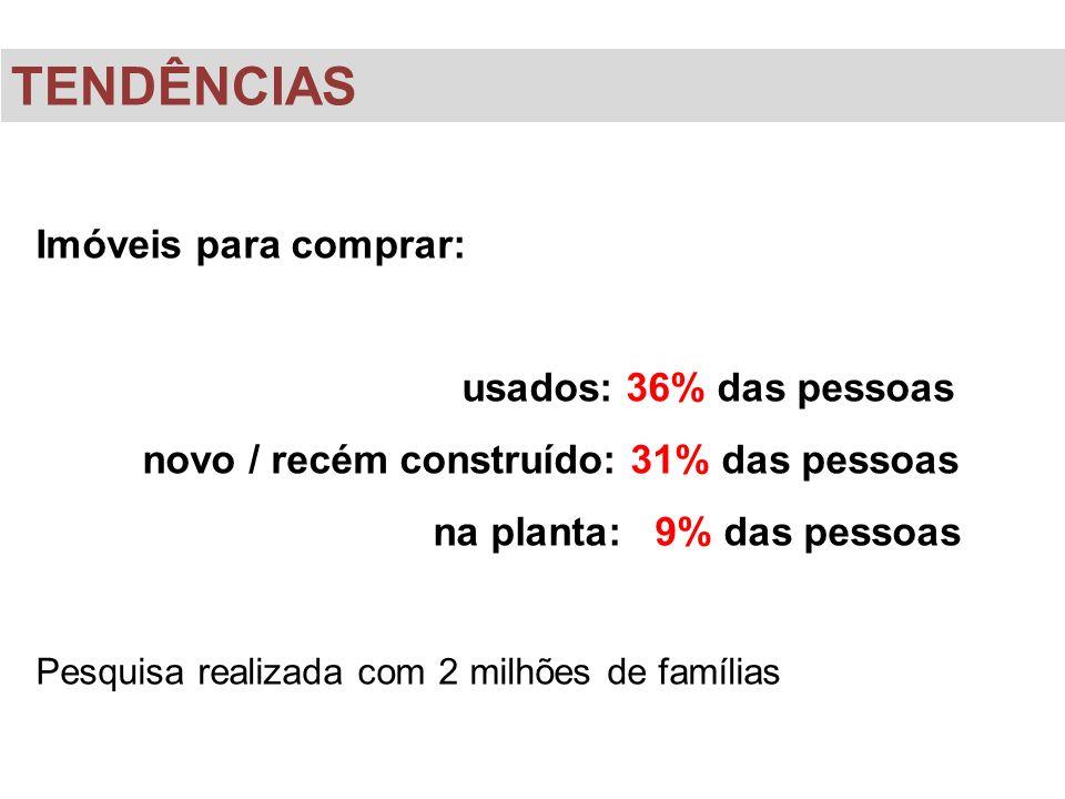 TENDÊNCIAS Imóveis para comprar: usados: 36% das pessoas