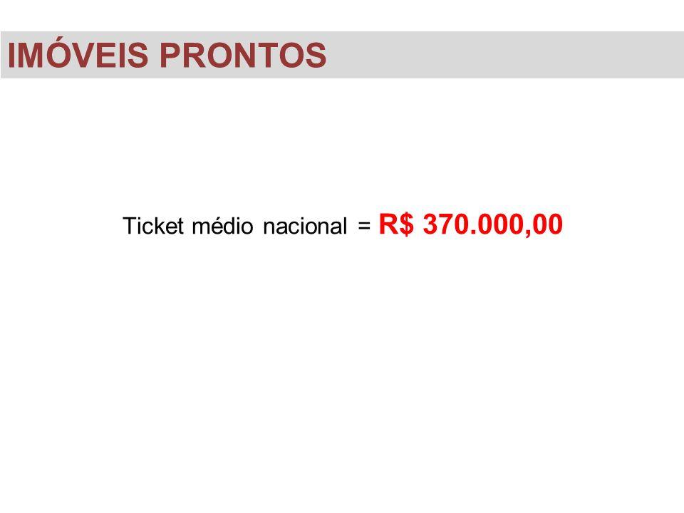 Ticket médio nacional = R$ 370.000,00