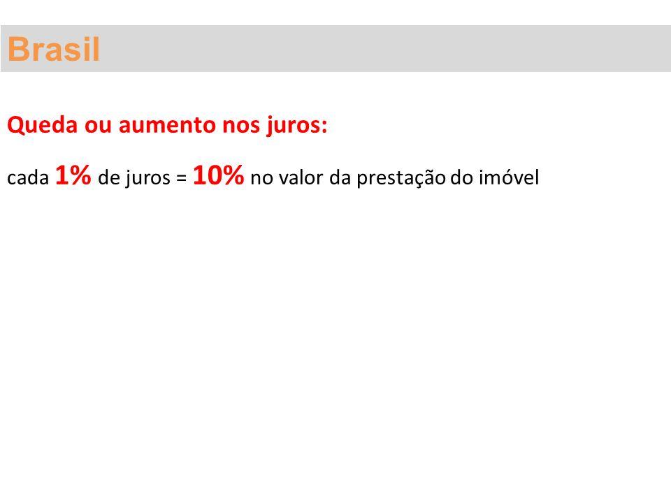 Brasil Queda ou aumento nos juros: