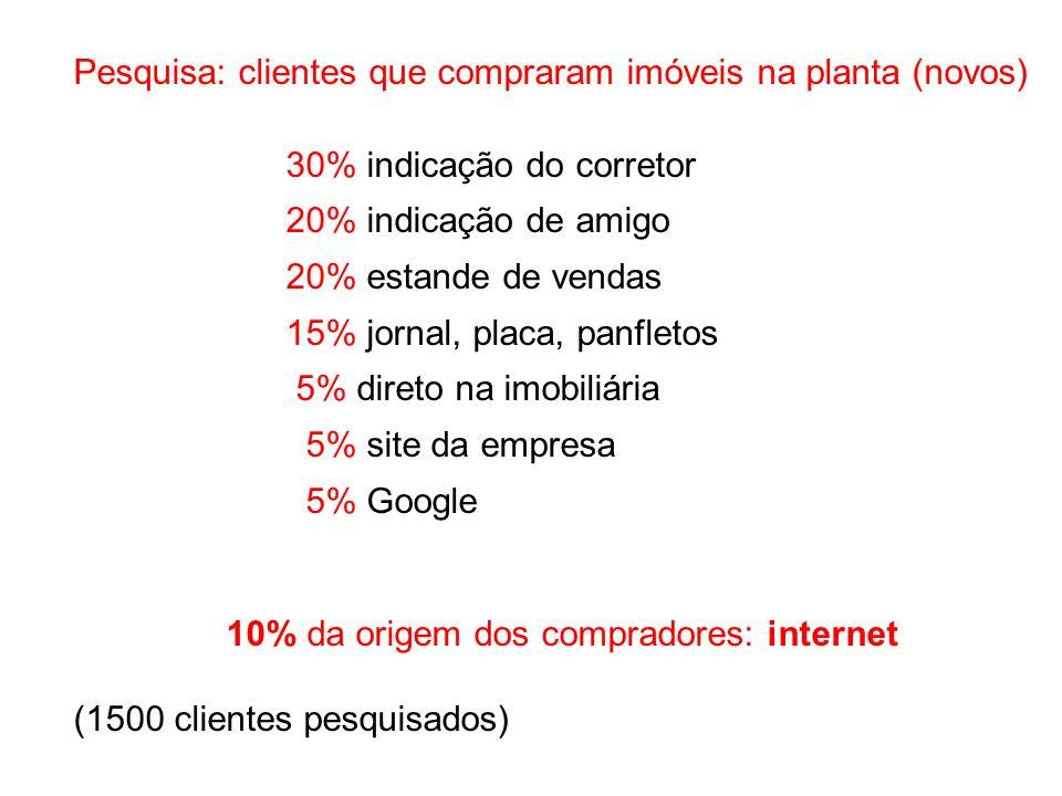 10% da origem dos compradores: internet