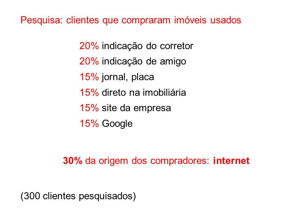 30% da origem dos compradores: internet