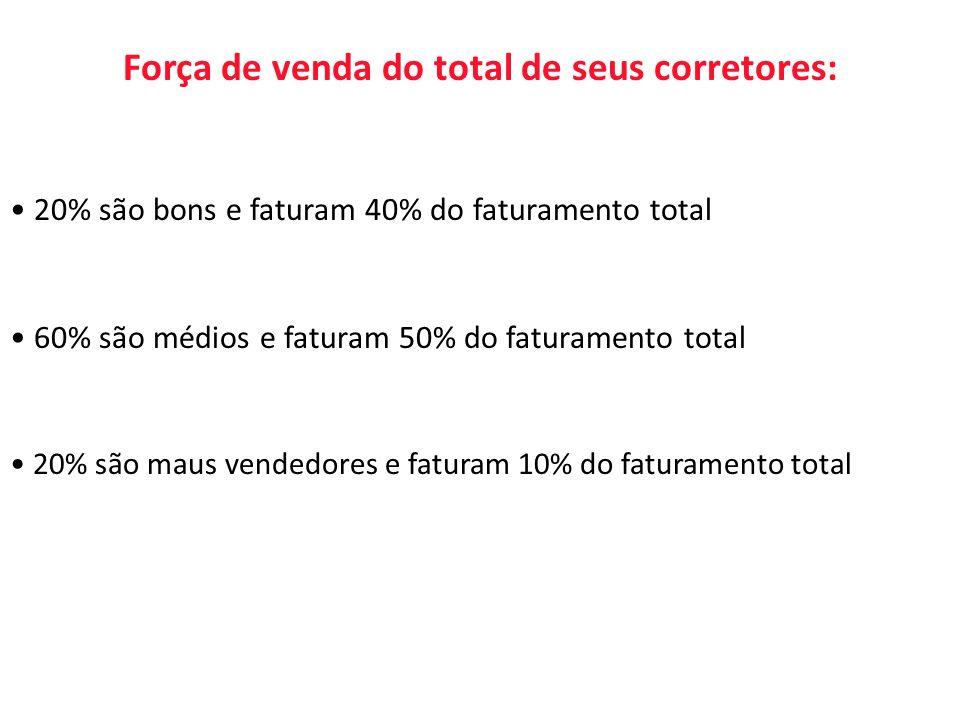 Força de venda do total de seus corretores:
