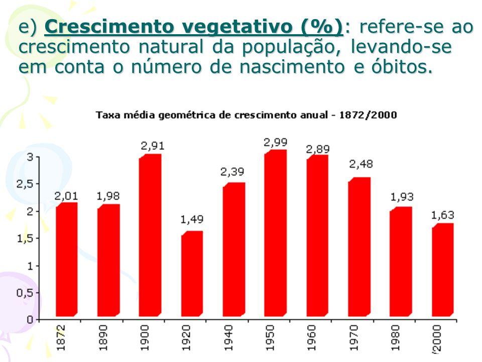e) Crescimento vegetativo (%): refere-se ao crescimento natural da população, levando-se em conta o número de nascimento e óbitos.