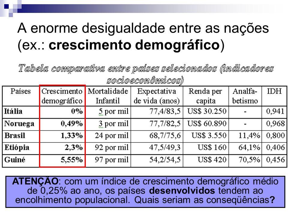 A enorme desigualdade entre as nações (ex.: crescimento demográfico)