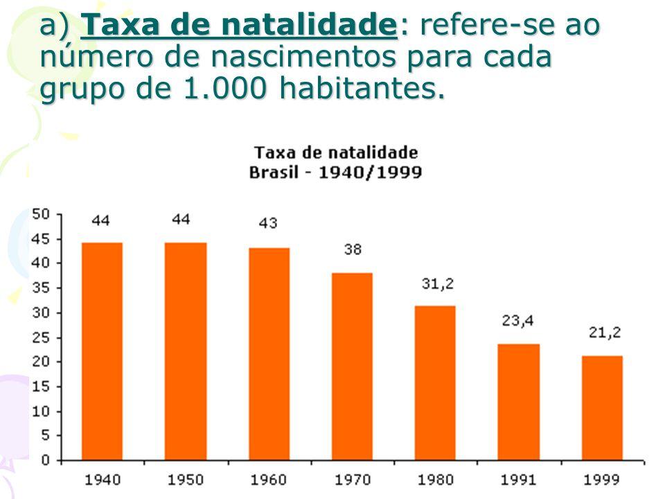 a) Taxa de natalidade: refere-se ao número de nascimentos para cada grupo de 1.000 habitantes.