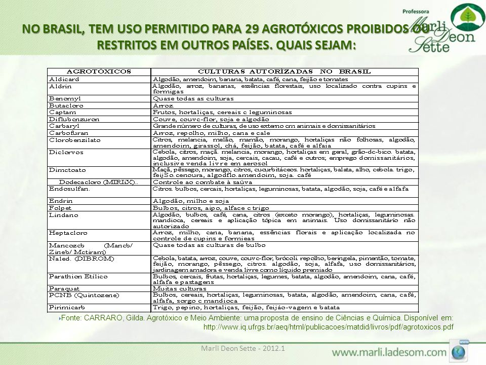 NO BRASIL, TEM USO PERMITIDO PARA 29 AGROTÓXICOS PROIBIDOS OU RESTRITOS EM OUTROS PAÍSES. QUAIS SEJAM: