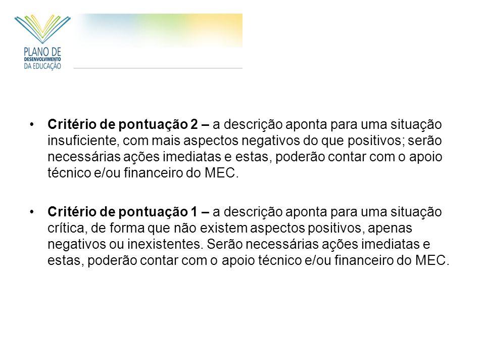 Critério de pontuação 2 – a descrição aponta para uma situação insuficiente, com mais aspectos negativos do que positivos; serão necessárias ações imediatas e estas, poderão contar com o apoio técnico e/ou financeiro do MEC.