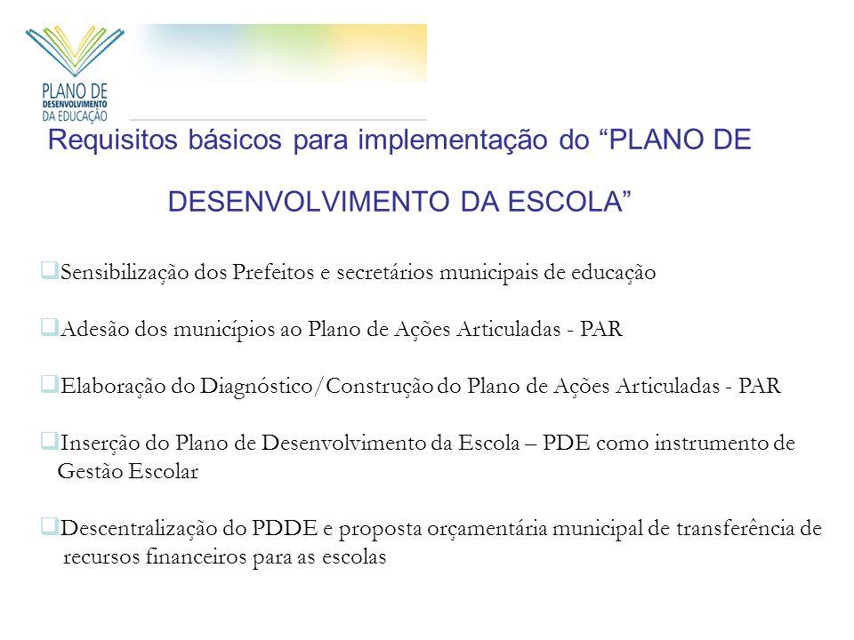 Requisitos básicos para implementação do PLANO DE DESENVOLVIMENTO DA ESCOLA