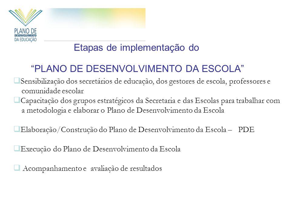 Etapas de implementação do PLANO DE DESENVOLVIMENTO DA ESCOLA