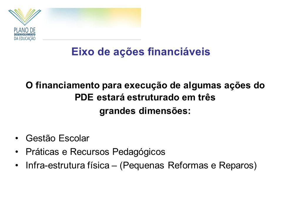 Eixo de ações financiáveis