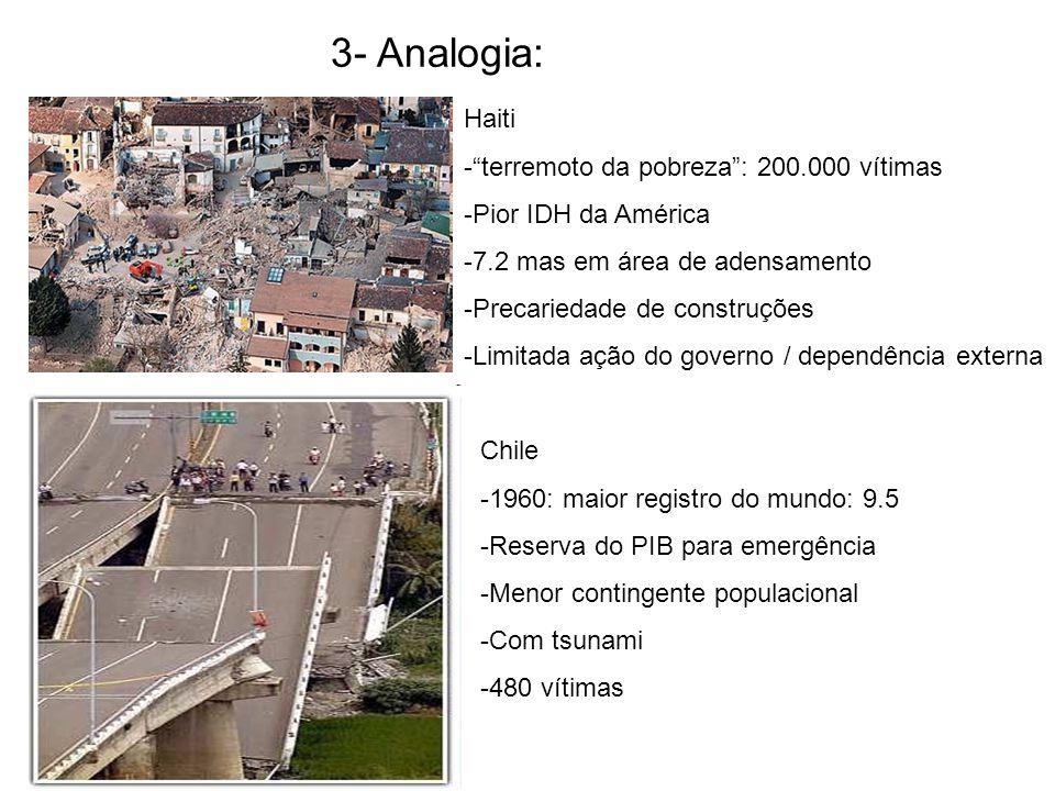 3- Analogia: Haiti terremoto da pobreza : 200.000 vítimas