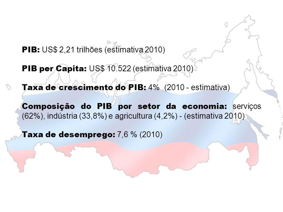 PIB: US$ 2,21 trilhões (estimativa 2010)