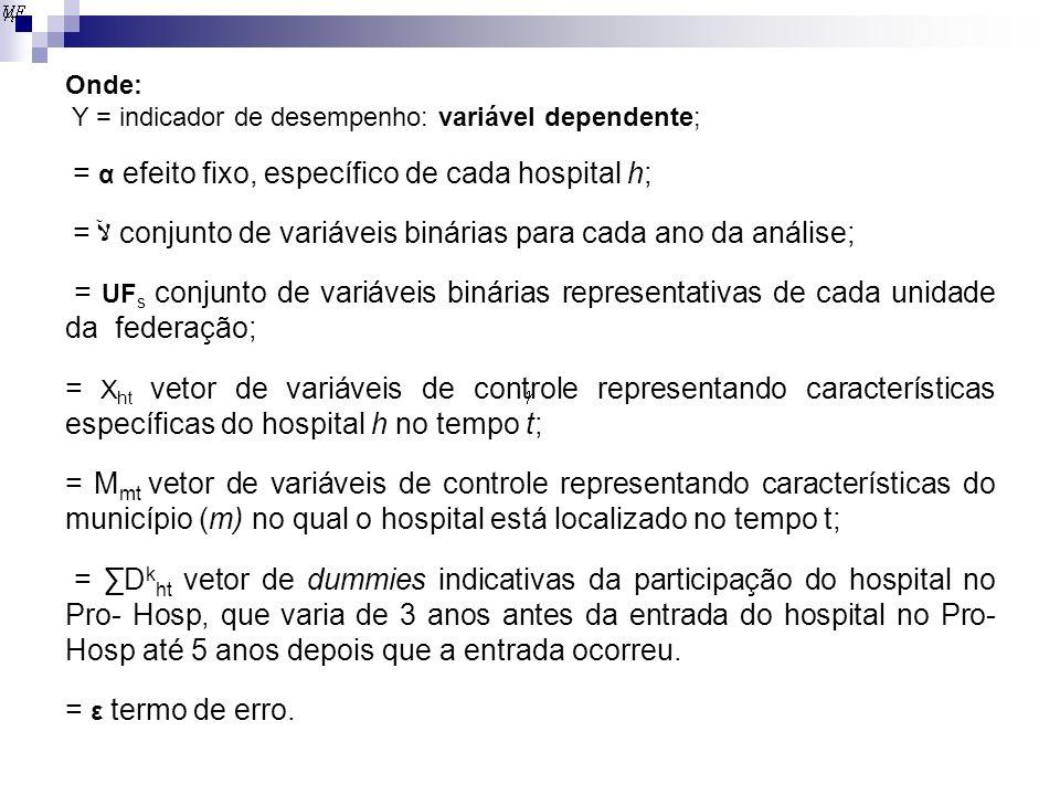 = α efeito fixo, específico de cada hospital h;