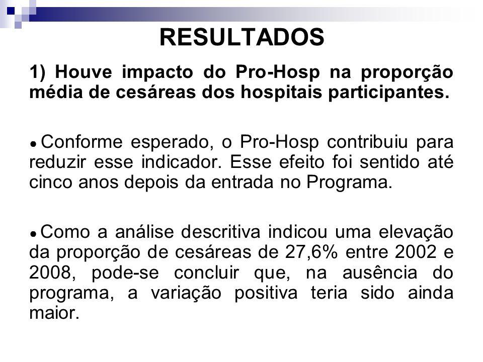 RESULTADOS 1) Houve impacto do Pro-Hosp na proporção média de cesáreas dos hospitais participantes.