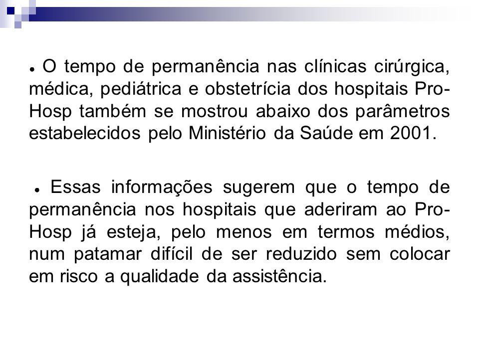 ● O tempo de permanência nas clínicas cirúrgica, médica, pediátrica e obstetrícia dos hospitais Pro-Hosp também se mostrou abaixo dos parâmetros estabelecidos pelo Ministério da Saúde em 2001.