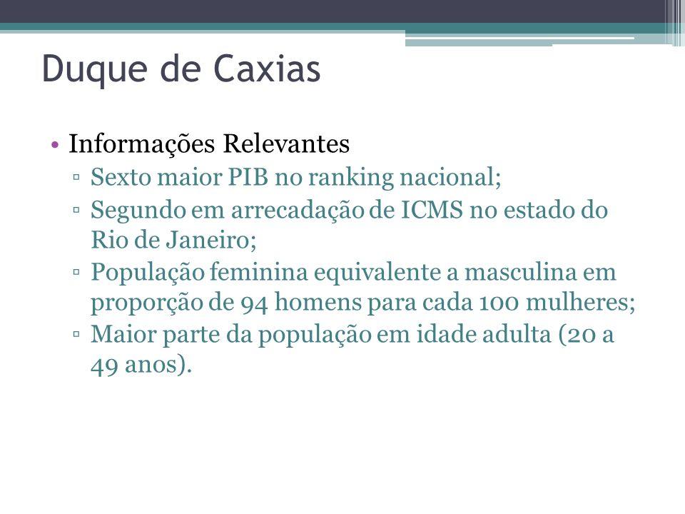 Duque de Caxias Informações Relevantes