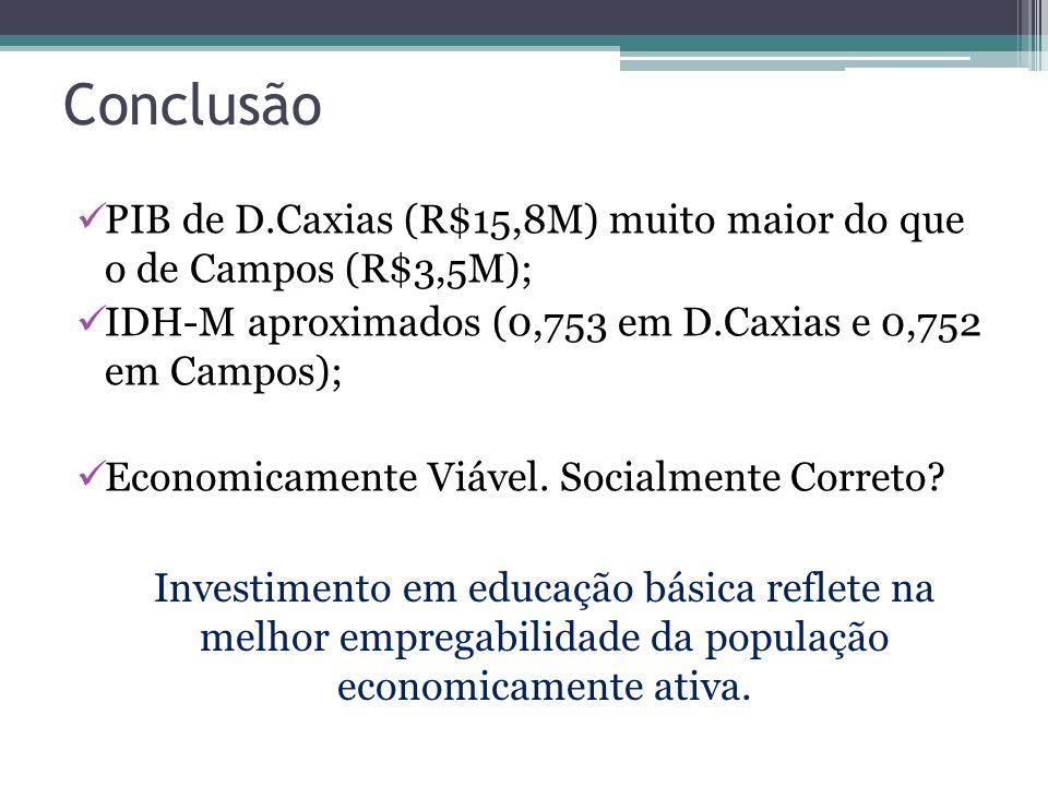 Conclusão PIB de D.Caxias (R$15,8M) muito maior do que o de Campos (R$3,5M); IDH-M aproximados (0,753 em D.Caxias e 0,752 em Campos);
