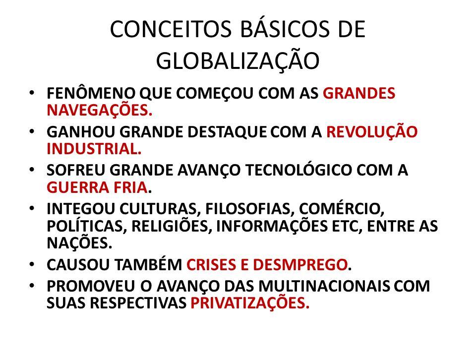CONCEITOS BÁSICOS DE GLOBALIZAÇÃO