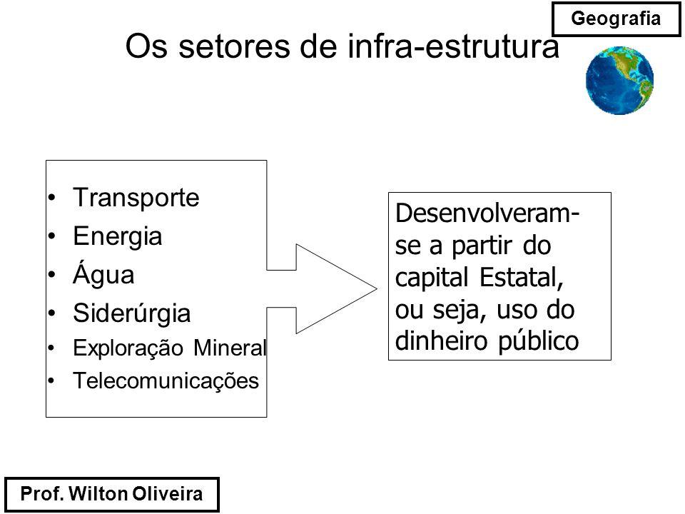 Os setores de infra-estrutura