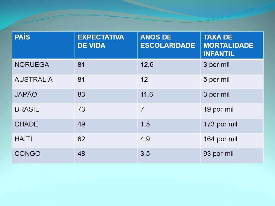 PAÍS EXPECTATIVA DE VIDA. ANOS DE ESCOLARIDADE. TAXA DE MORTALIDADE INFANTIL. NORUEGA. 81. 12,6.