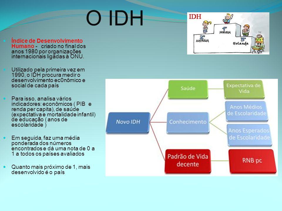 O IDH Índice de Desenvolvimento Humano - criado no final dos anos 1980 por organizações internacionais ligadas à ONU.