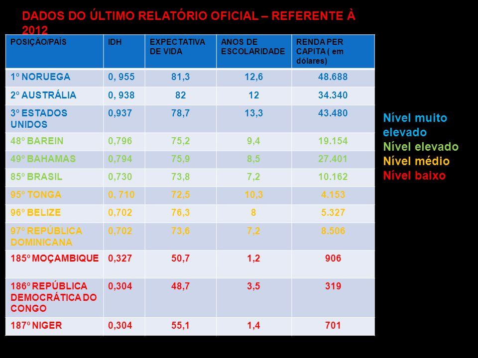 DADOS DO ÚLTIMO RELATÓRIO OFICIAL – REFERENTE À 2012