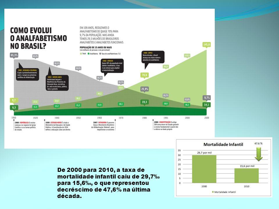 De 2000 para 2010, a taxa de mortalidade infantil caiu de 29,7‰ para 15,6‰, o que representou decréscimo de 47,6% na última década.