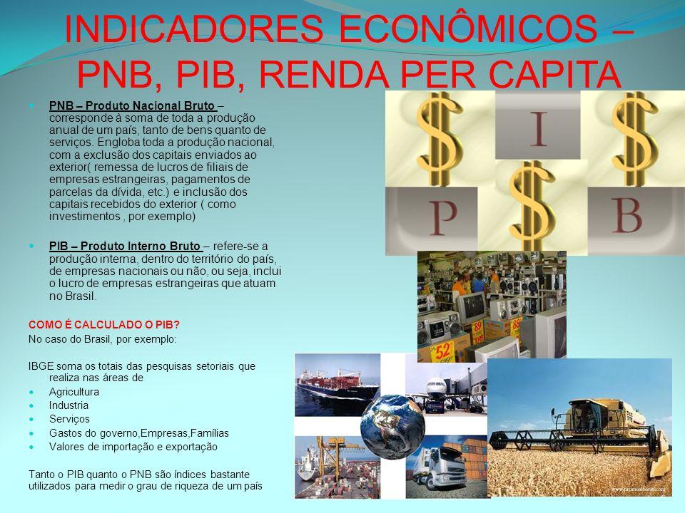 INDICADORES ECONÔMICOS – PNB, PIB, RENDA PER CAPITA