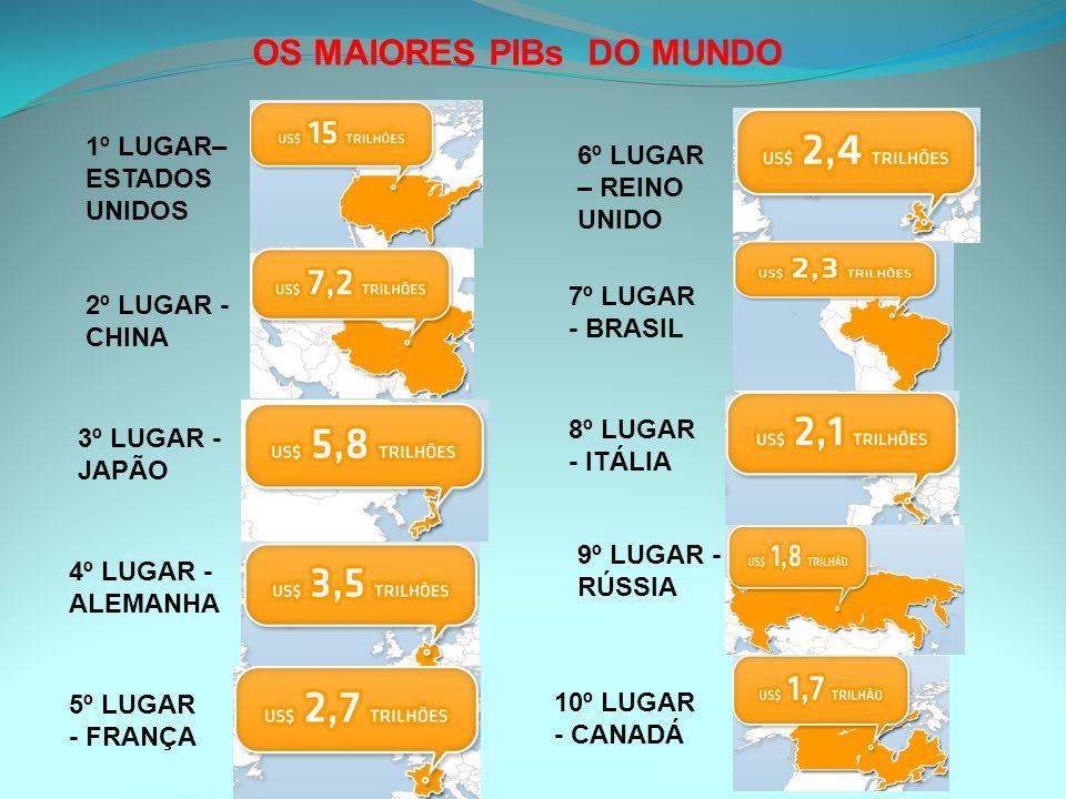 OS MAIORES PIBs DO MUNDO