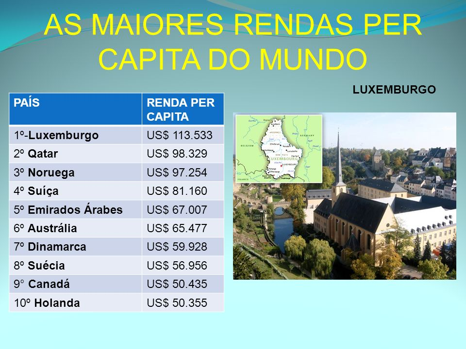 AS MAIORES RENDAS PER CAPITA DO MUNDO