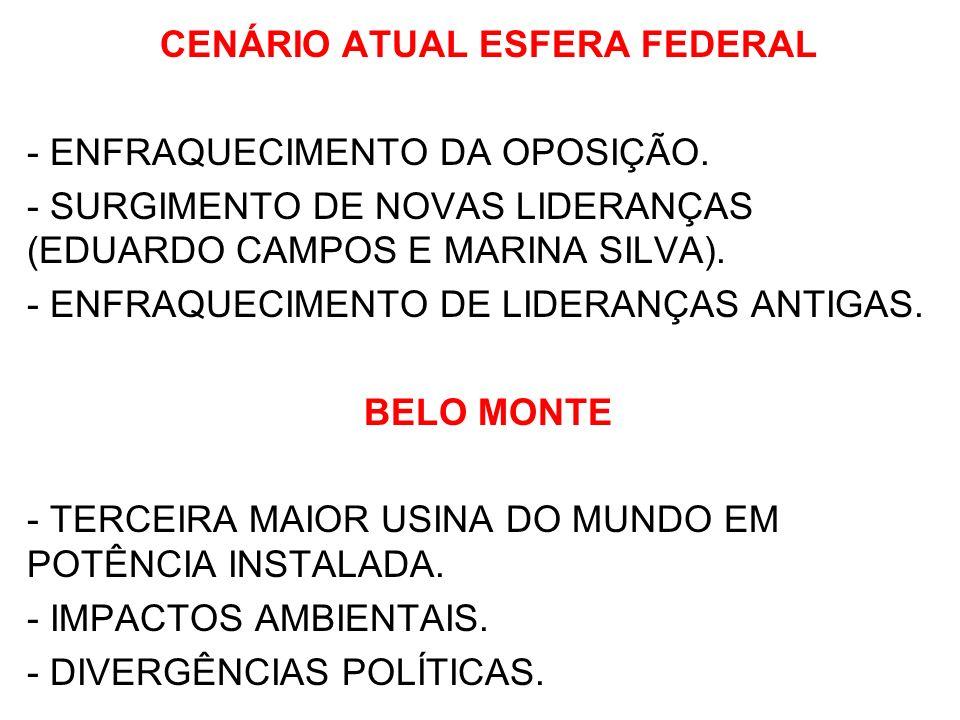 CENÁRIO ATUAL ESFERA FEDERAL