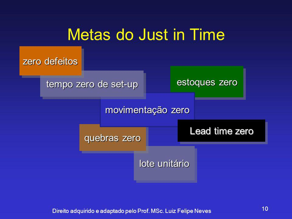 Metas do Just in Time zero defeitos estoques zero tempo zero de set-up