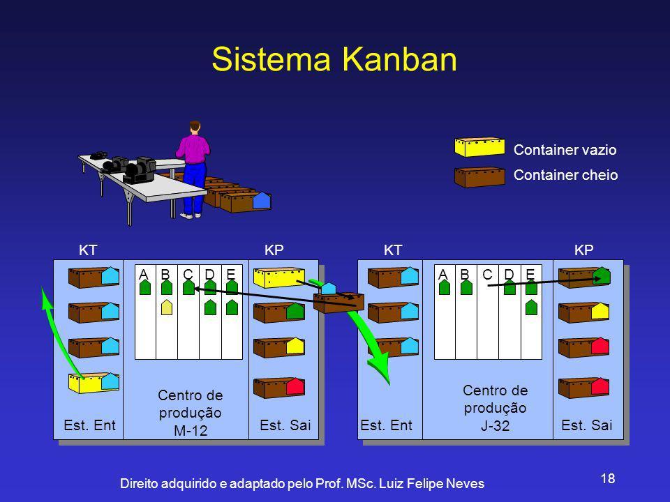 Sistema Kanban Centro de produção M-12 J-32 Container vazio