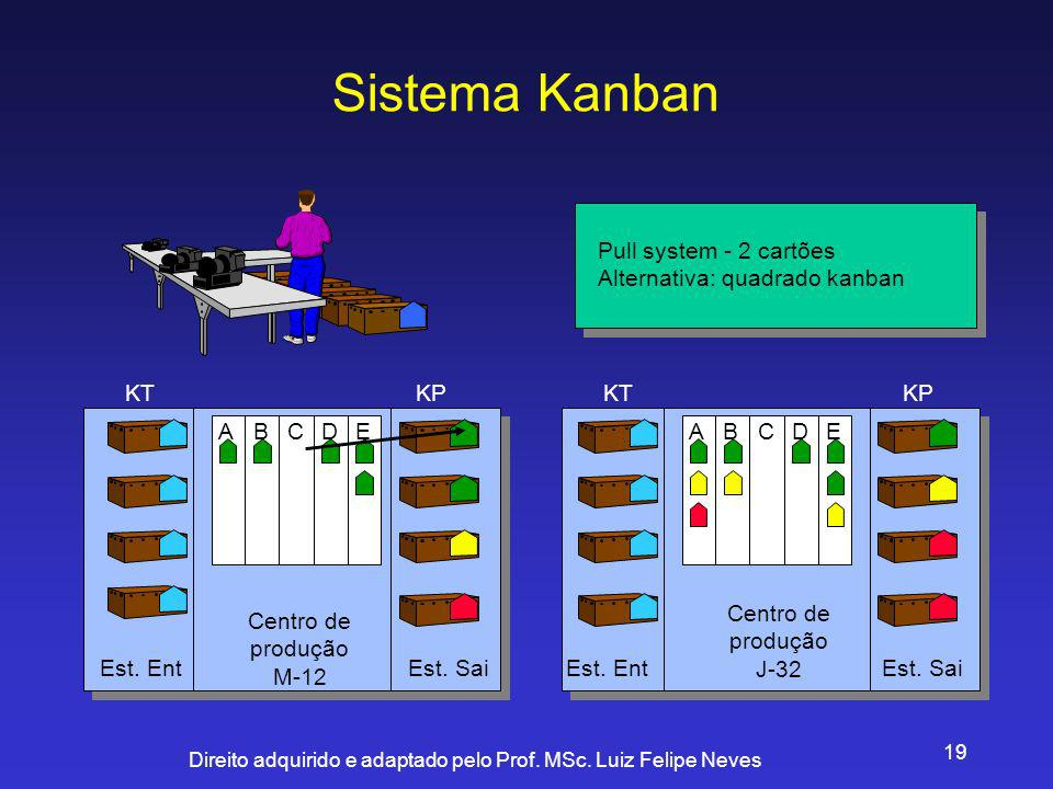 Sistema Kanban Centro de produção M-12 J-32 A B C D E KT KP Est. Ent