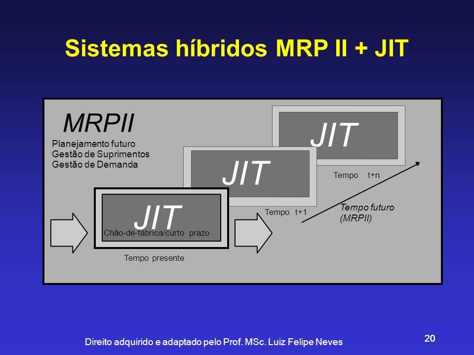 Sistemas híbridos MRP II + JIT