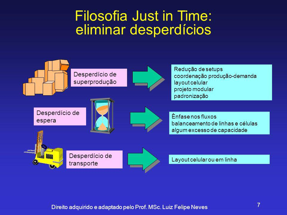 Filosofia Just in Time: eliminar desperdícios